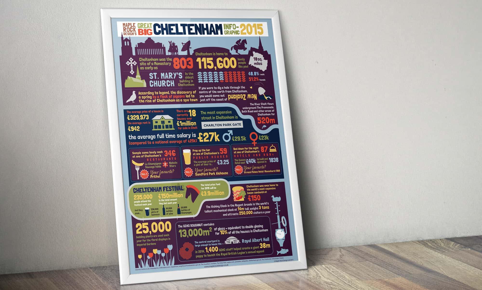 Cheltenham Infographic