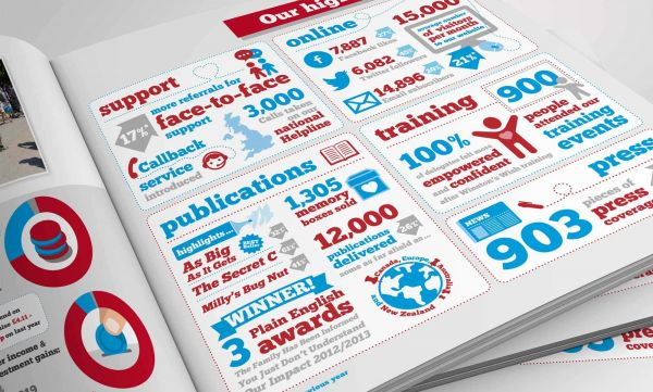 Annual Report Design 2014 - Winston's Wish