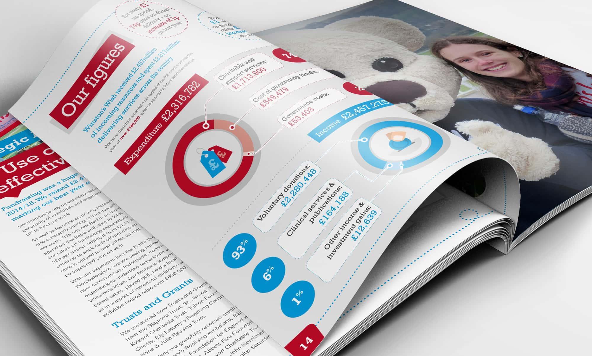 Charity Impact Report Design